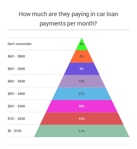 Car_loan_monthly_repayments
